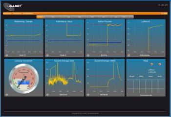 Webportal mit Liveansicht der Sensoren